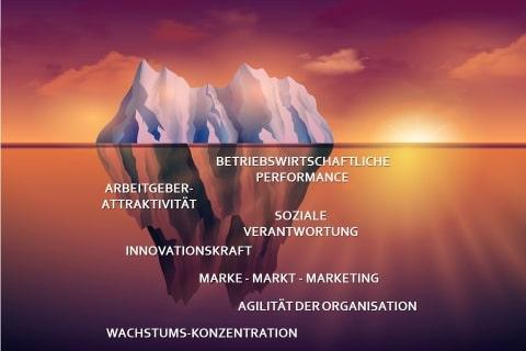 Der Erfolgs-Eisberg